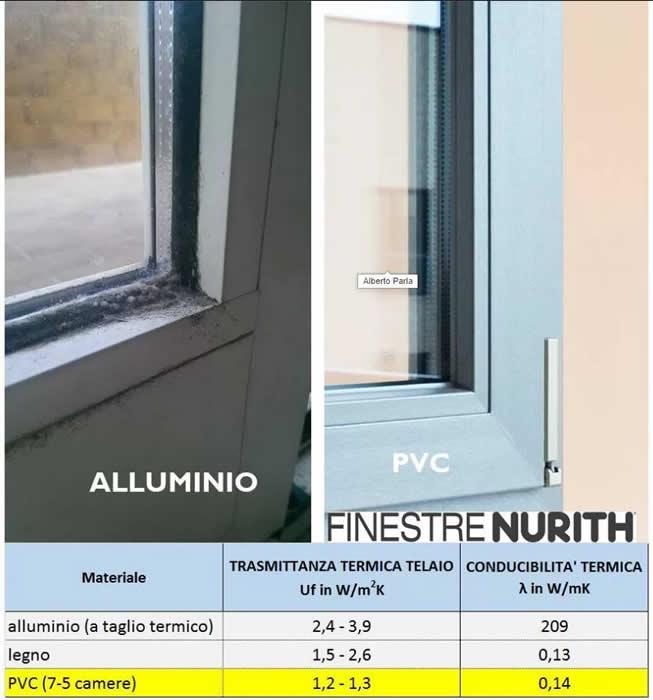 confronto condensa serramenti alluminio e pvc